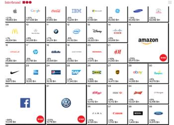 Ranking de mejores marcas de 2014